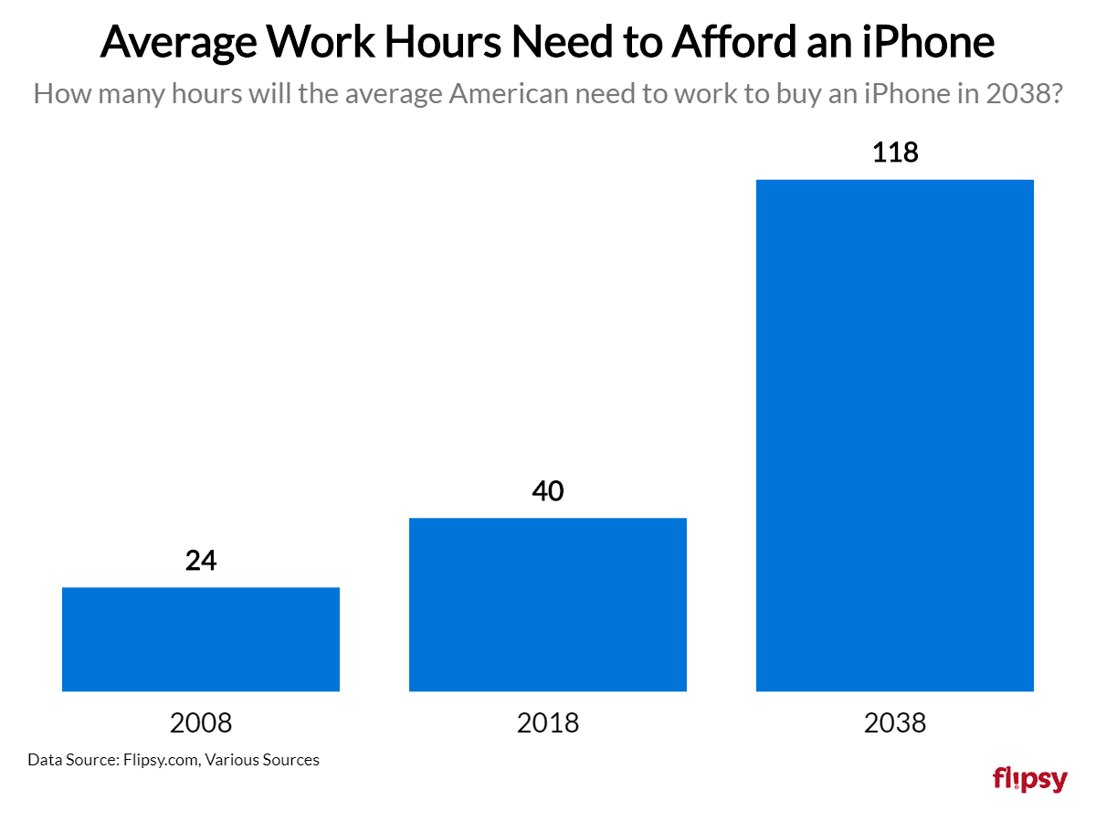 average work hours needed to buy an iPhone