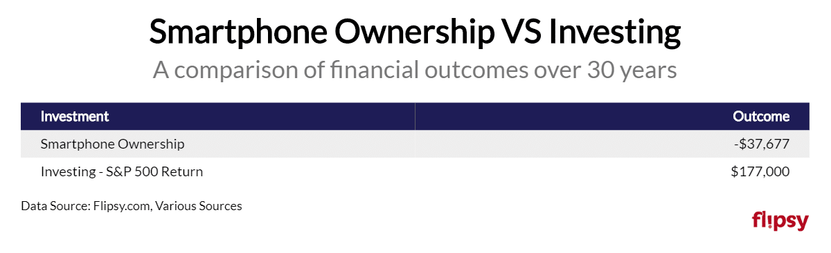 smartphone ownership vs investments