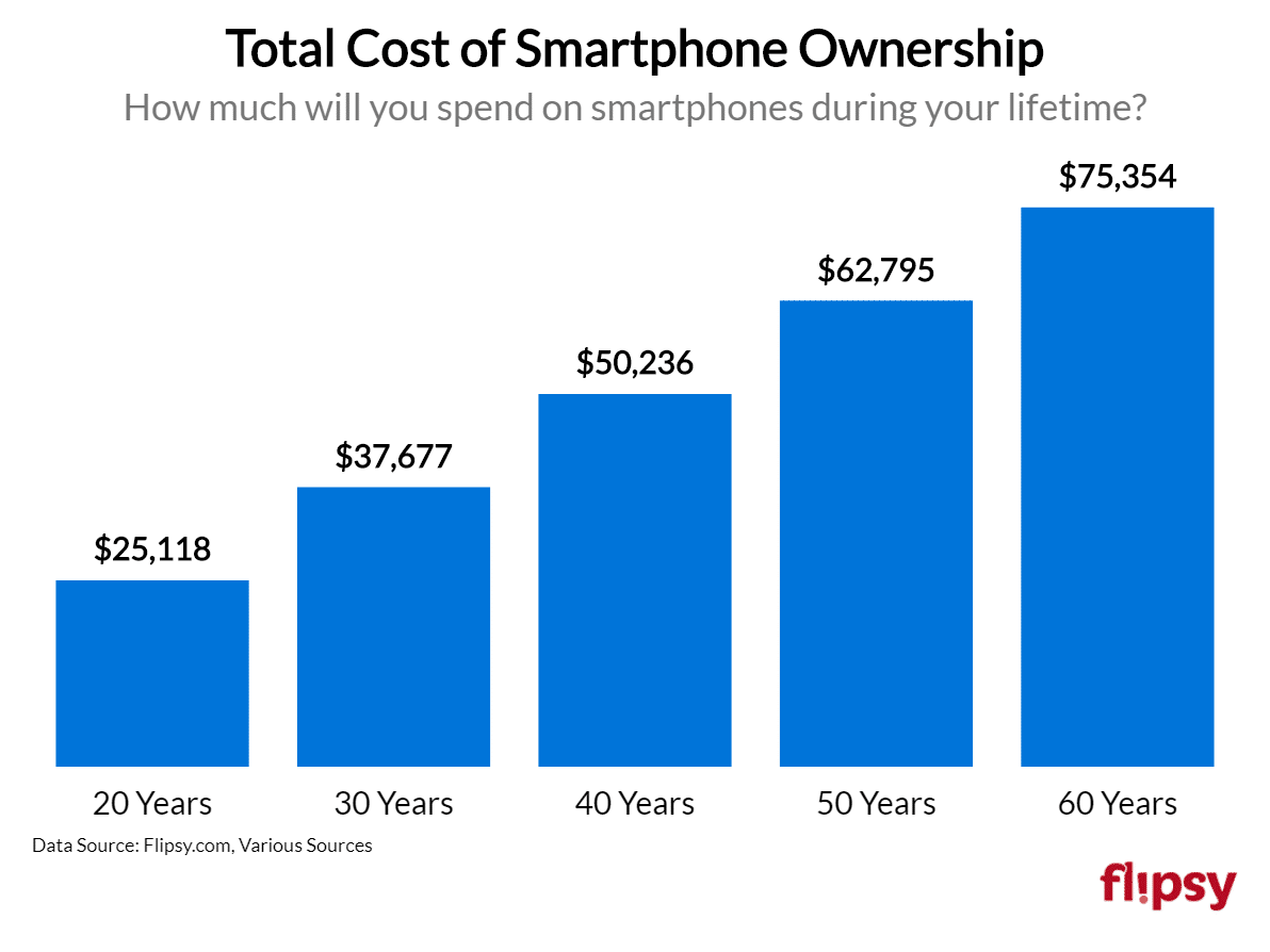 total cost of smartphone ownership