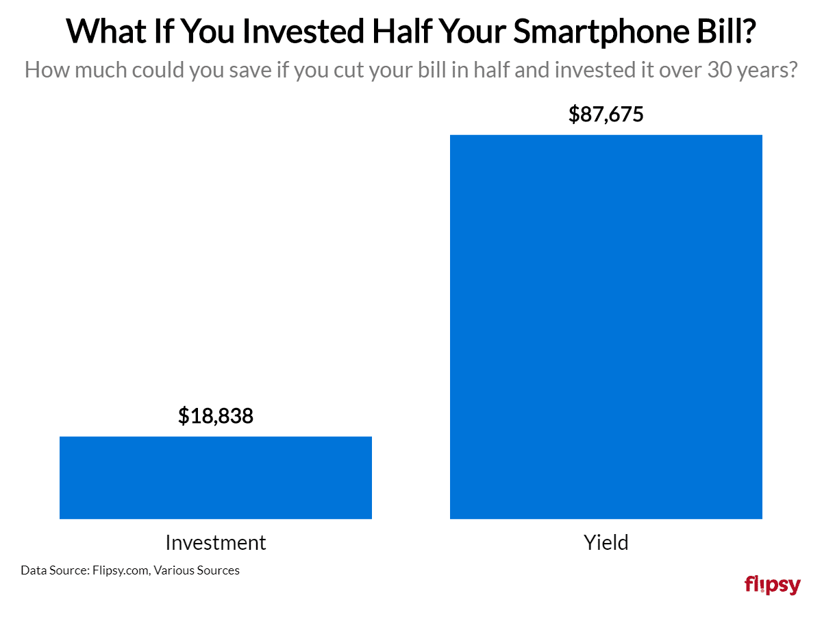 smartphone savings invested