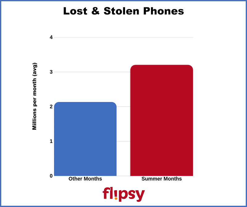 number of lost and stolen phones