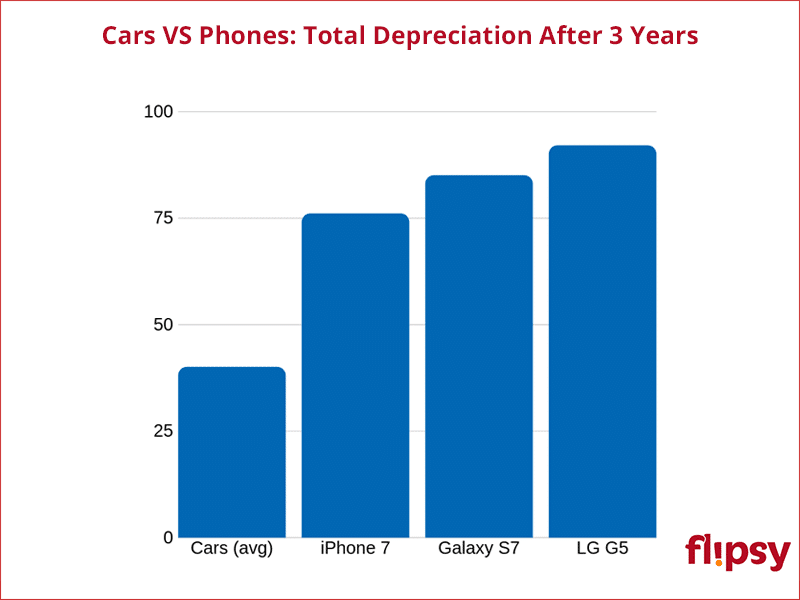 phone depreciation rates versus cars 3 years